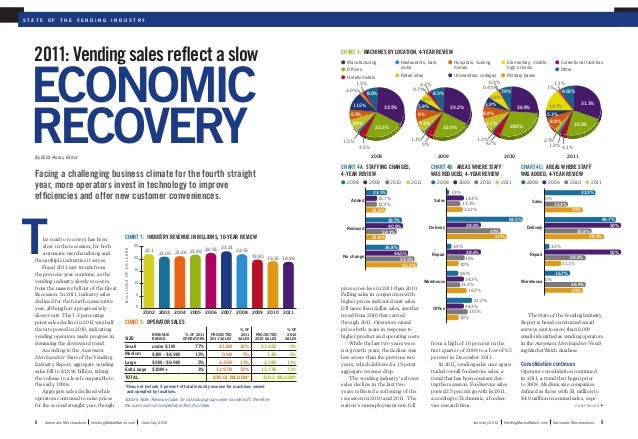 2012 State Of The Vending Industry Report Automatic Merchandiser
