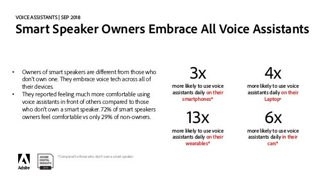 ADI -- State of Voice Assistants  Slide 2