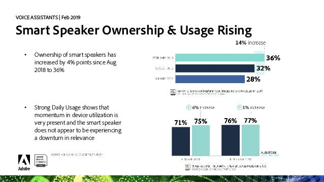 State of Voice Assistants 2019 Slide 3