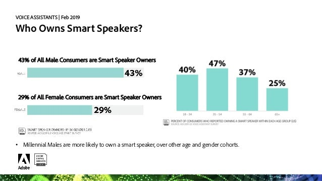 VOICE ASSISTANTS   Feb 2019 Better Voice Assistant Performance Driving Usage • Improvements in performance and experiences...