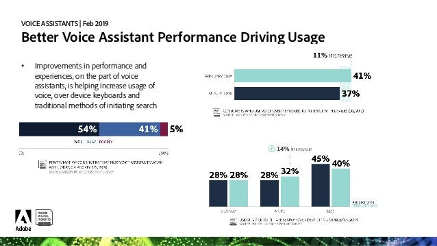 VOICE ASSISTANTS   Feb 2019 Where Do People Keep Their Voice Assistants? LIVING ROOM 64% BEDROOM 46% KITCHEN 32% BATHROOM ...