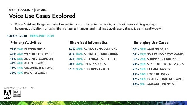 VOICE ASSISTANTS   Feb 2019 Which Voice Assistant is the Fan Favorite? • 47% of consumers say the voice assistant on their...