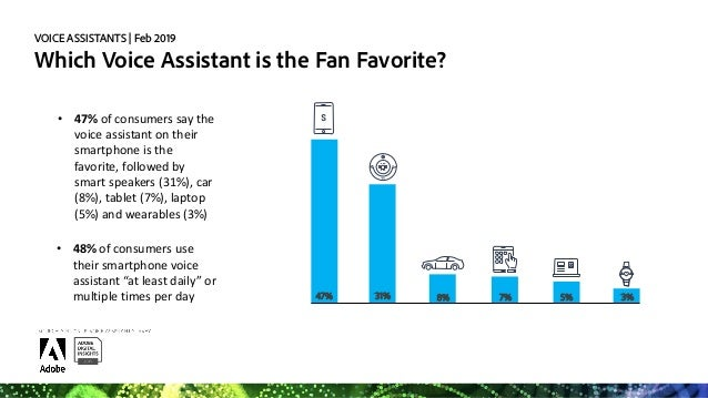 VOICE ASSISTANTS   Feb 2019 Which types of devices would consumers like to have voice functionality in? NONE OF THESE 33% ...
