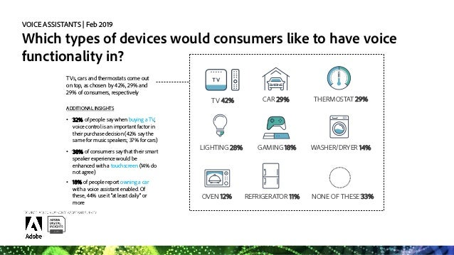 VOICE ASSISTANTS   Feb 2019 How do consumers feel about hearing ads on smart speakers? • Almost 40% of consumers agree tha...