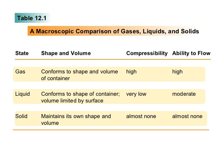 compressibility of solid liquid and gas. states of matter chem 15; 2. table 12.1 a macroscopic comparison of gases, liquids, and solids state shape volume compressibility solid liquid gas