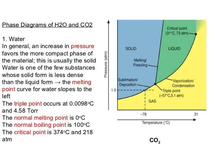 Phase Diagram Co2 H2o Diagram