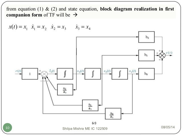 block diagram from state space state space analysis  eign values and eign vectors  state space analysis  eign values and