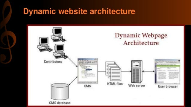 What Is The Difference Between An Active Page And A Dynamic