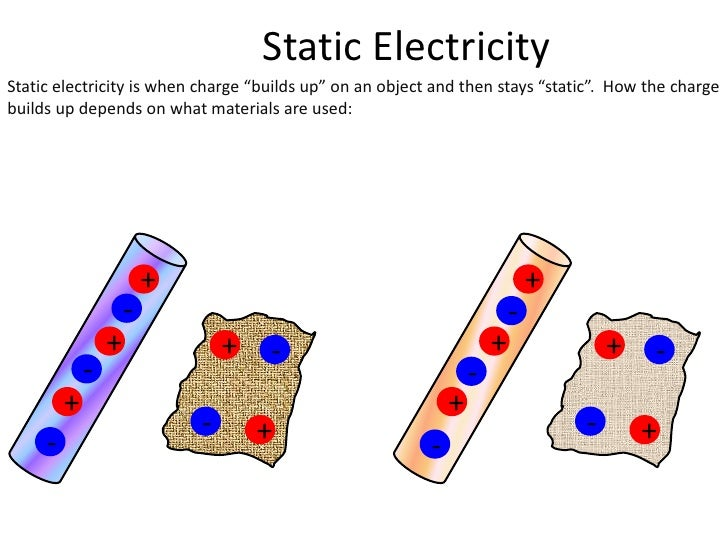 "Static Electricity<br />+<br />-<br />-<br />+<br />Static electricity is when charge ""builds up"" on an object and then st..."