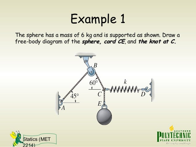 statics free body diagram rh slideshare net Simple Examples of Diagrams real life example of a free body diagram