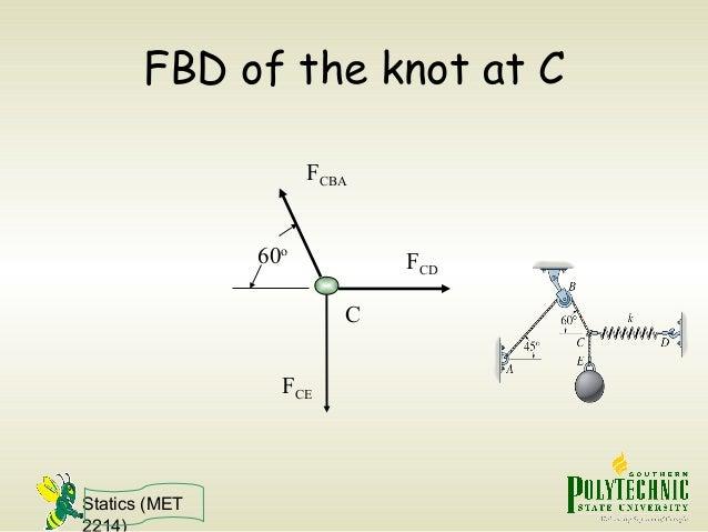 Statics (MET 2214) FBD of the knot at C FCE FCBA FCD C 60o