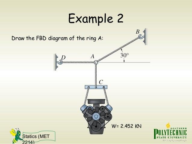 statics free body diagram rh slideshare net free body diagram examples problem free body diagram examples problem