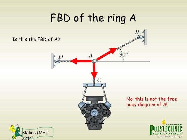 Statics Free Body Diagram