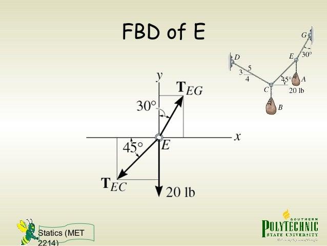 Statics (MET 2214) FBD of E