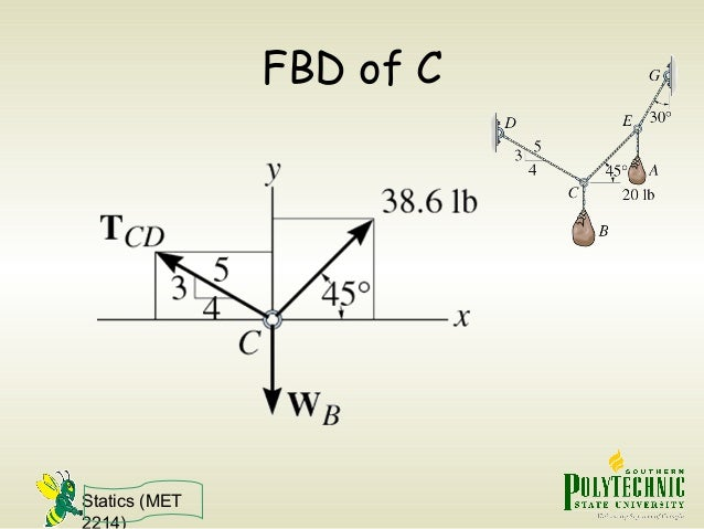 Statics (MET 2214) FBD of C