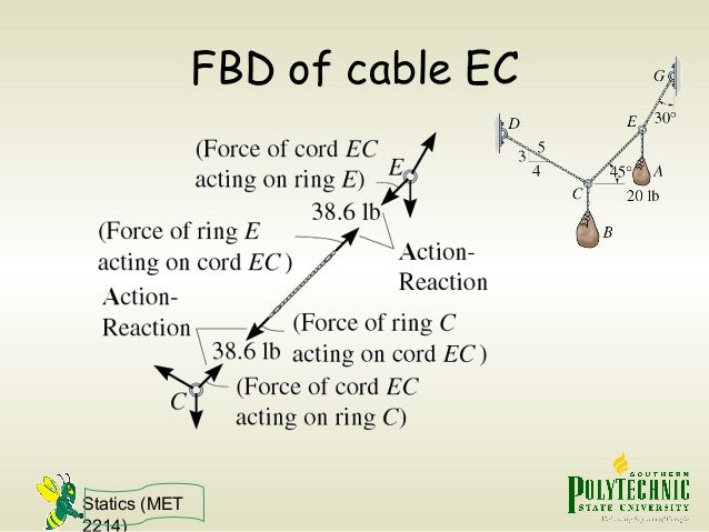 Statics (MET 2214) FBD of cable EC