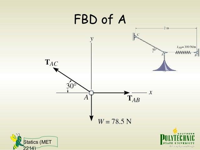 Statics (MET 2214) FBD of A