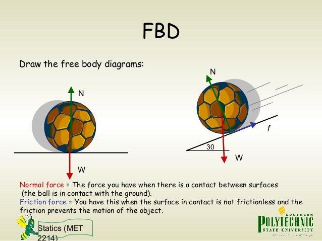 statics free body diagram 33 638?cb=1428034704 statics free body diagram free body diagram for air resistance at reclaimingppi.co