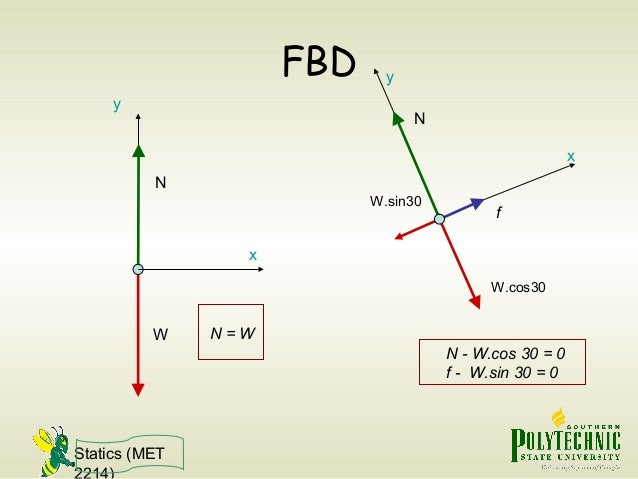 statics free body diagram rh slideshare net Statics Diagram Joints statics free body diagram examples