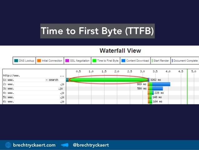 brechtryckaert.com @brechtryckaert Time to First Byte (TTFB)