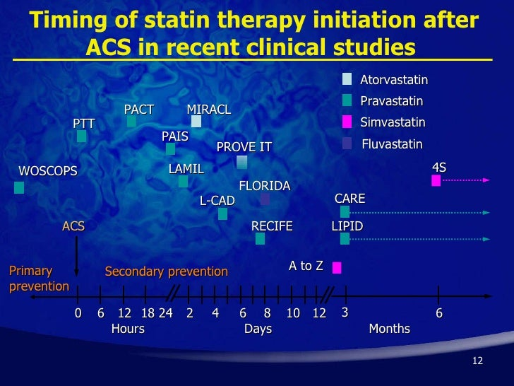 Prevention of Coronary Heart Disease with Pravastatin in ...