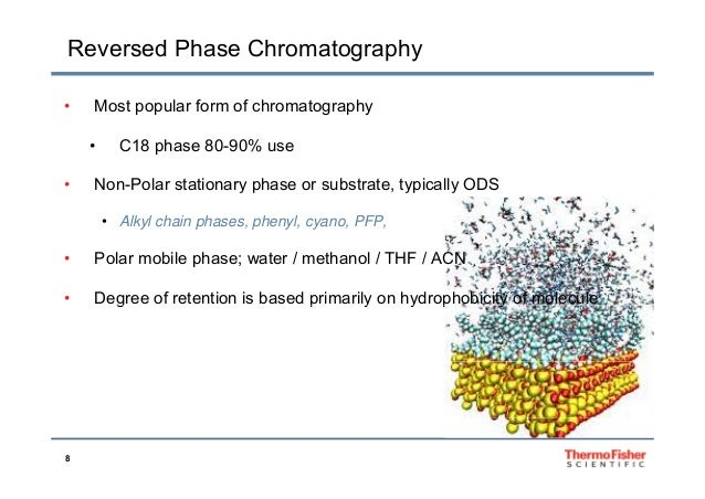 Stationary And Mobile Phase Selection M Ab Ph Gradient