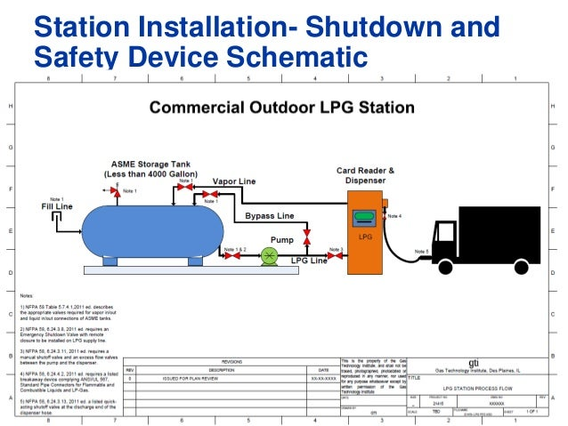 gas technology institute, boehlke bottled gas corporation & amerigas on Rv Park Wiring Diagram for station installation shutdown and safety device schematic at Fuel Station Pump Diagram