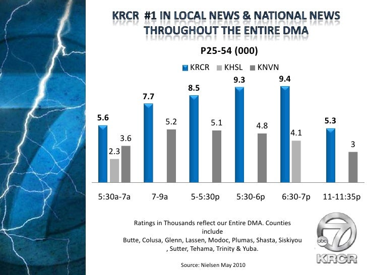 KRCR  #1 in Local News & National News throughout the entire dma<br />Ratings in Thousands reflect our Entire DMA. Countie...