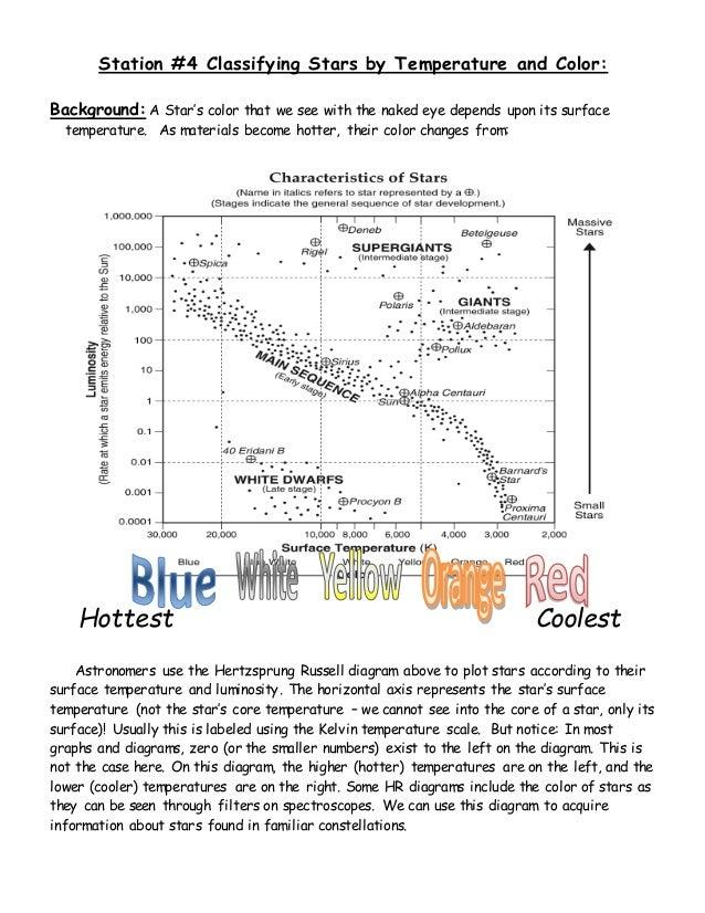 hertzsprung russell diagram worksheet - laveyla.com