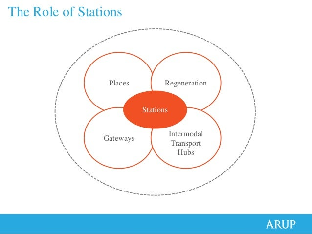 Stations as Places - designing & planning rail stations Slide 2