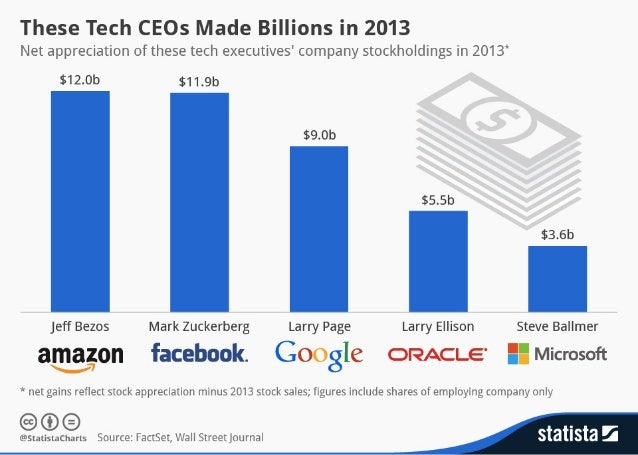 What Bezo, Zuckerberg & Other Tech Leaders Made In 2013