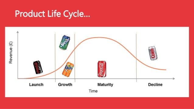 product life cycle analysis of pepsi Started in 2007, the project's original objective was to evaluate and to standardize pepsico's calculations of the amount of carbon dioxide emitted as a product moves through the supply chain meinrenken and his team applied the innovative life cycle analysis tool to a database of 1,137 pepsico products.