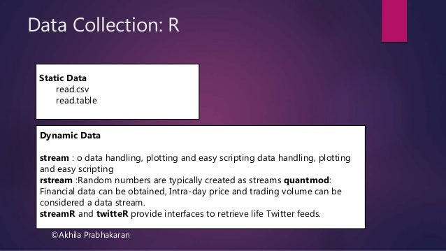 Statistical Analysis with R -I