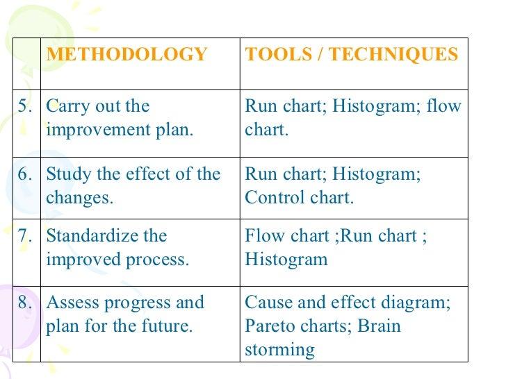 Statistical Analysis Process Dr Asavel