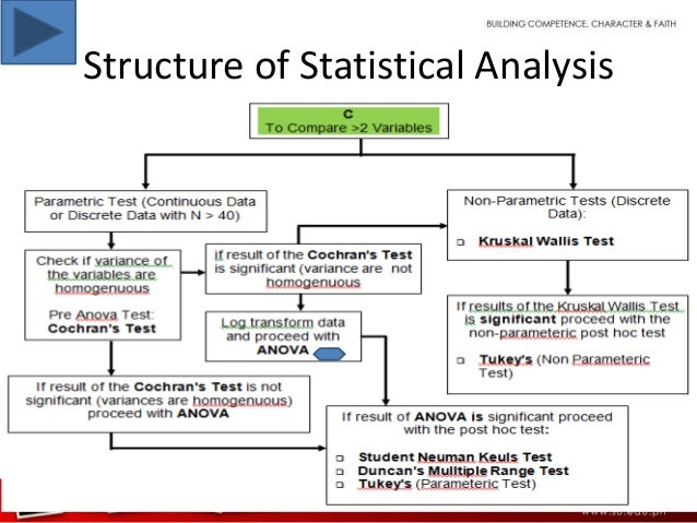 statistical analysis Inferential analysis up choosing a statistical test developed in collaboration with the united states department of agriculture's national institute of food and agriculture through a cooperative agreement with the university of minnesota.