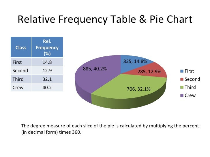 male and frequency table Table 11 frequency distribution of patient length of stay (los), pediatric unit  male y 4 | chapter 1: basic statistical data used in acute care facilities.