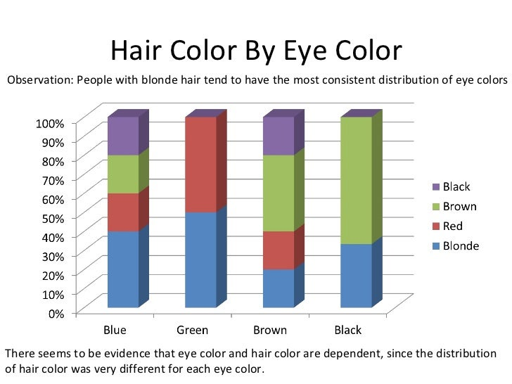 Statistical measures categorical data presentation 6 hair color by eye ccuart Choice Image