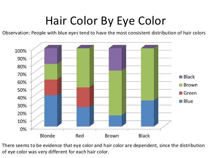 Statistical Measures Categorical Data Presentation