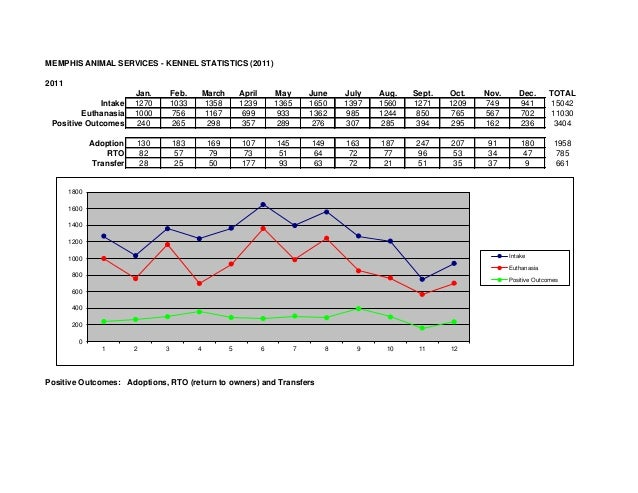 MEMPHIS ANIMAL SERVICES - KENNEL STATISTICS (2011)2011                          Jan.       Feb.       March       April   ...