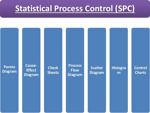 why is dav using spc In the direct management of operations in current or future employment, it will be  why is dav using statistical process control (spc) what are the primary.