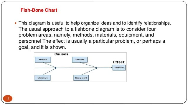 Statistical quality control presentation fish bone chart ccuart Choice Image