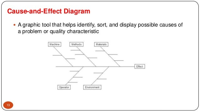Statistical quality control presentation cause and effect diagram ccuart Image collections