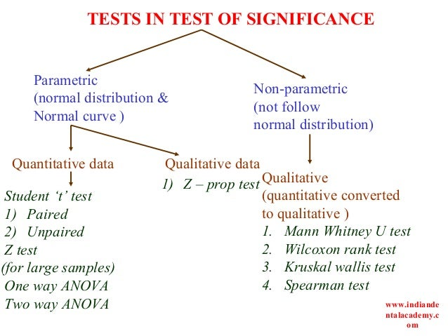 a brief description of non parametric tests • non-parametric tests are used when assumptions of parametric tests are not met such as the level of measurement (eg, interval or ratio data), normal distribution, and homogeneity of variances across groups • it is not always possible to correct for problems with the distribution of a data set – in these cases we have to use non.