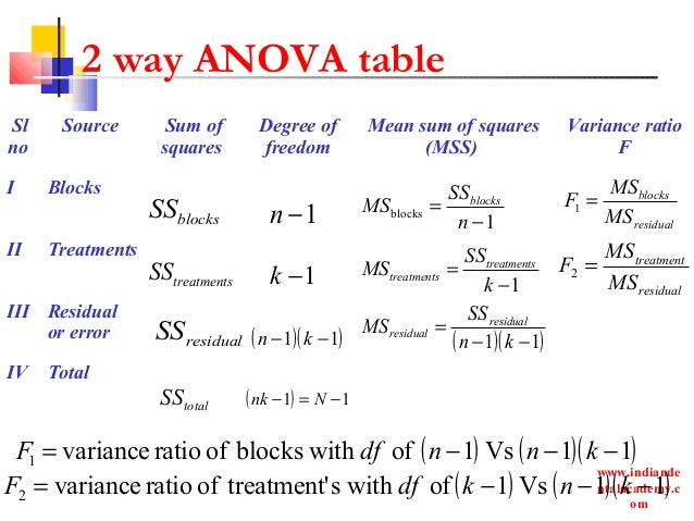 how to run anova in r