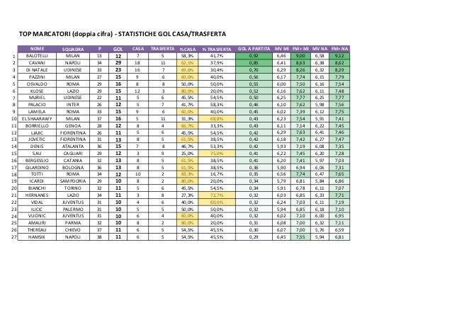 TOP MARCATORI (doppia cifra) - STATISTICHE GOL CASA/TRASFERTANOME SQUADRA P GOL CASA TRASFERTA % CASA % TRASFERTA GOL A PA...