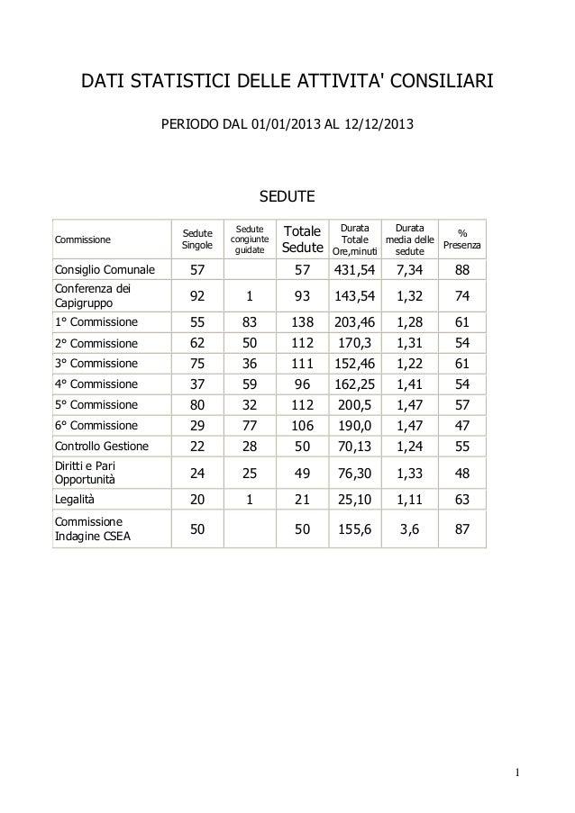 DATI STATISTICI DELLE ATTIVITA' CONSILIARI PERIODO DAL 01/01/2013 AL 12/12/2013  SEDUTE Commissione  Sedute Singole  Consi...