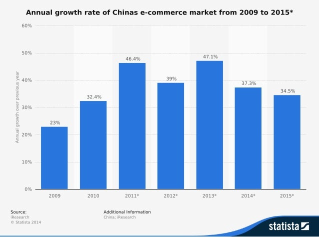 Chinese ecommerce market set to slow down, and decline,by 10%
