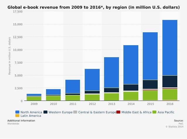Globale-book- Revenue from-2009-2016-by region