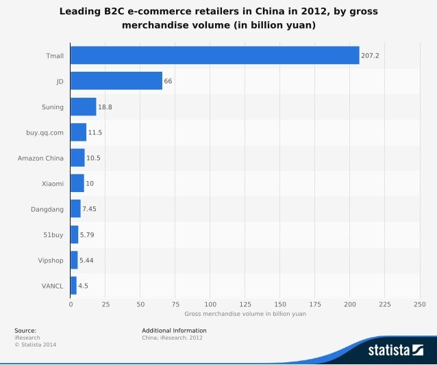b2c e-commerce retailers in China
