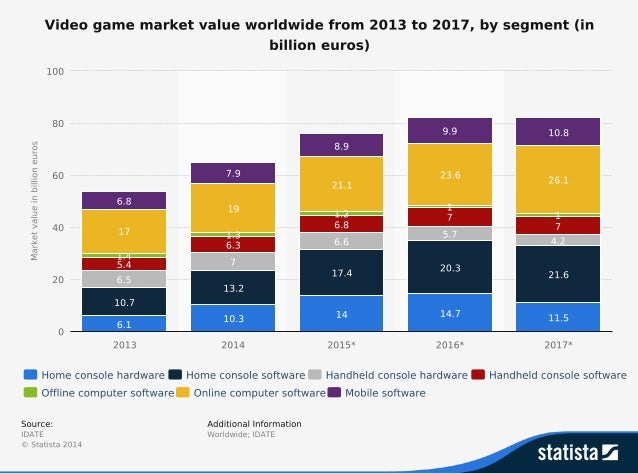 The State of the Video Gaming Global Market
